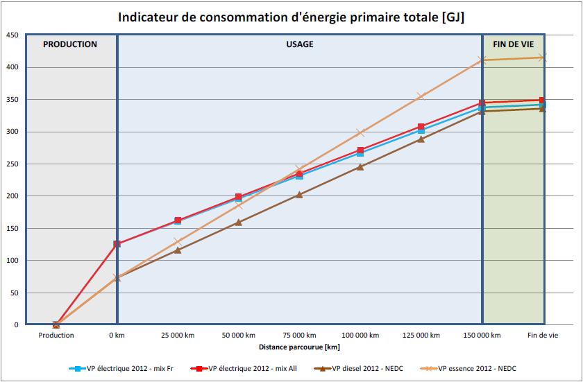 energie_primaire_vs_kilometrage