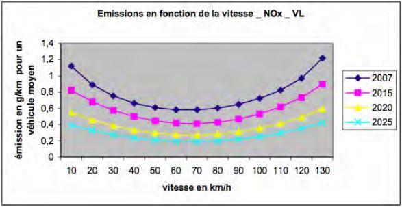 vitesse_pollution