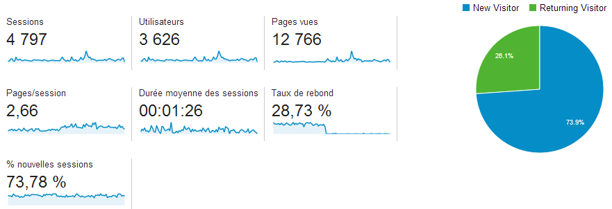 Stats6mois_general