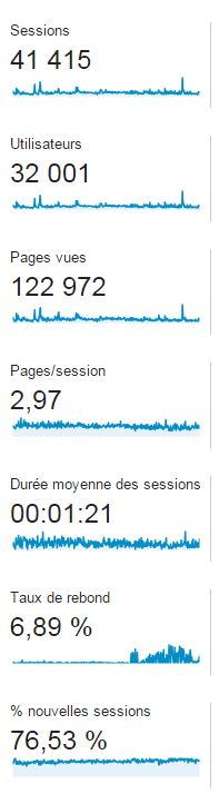 Wordpress_stats_20140601-20150904