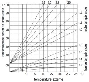 Chauffage1_pente_thermoregulation
