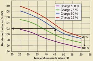 chauffage3_rendement_condensation
